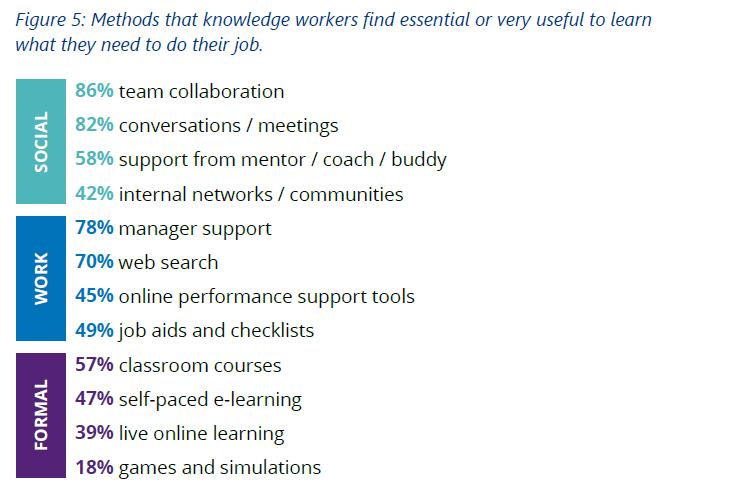 Tabel met methoden en behoeften van medewerkers om werk goed uit te kunnen voeren