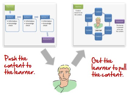 Push the content to learner and learner to pull to the content