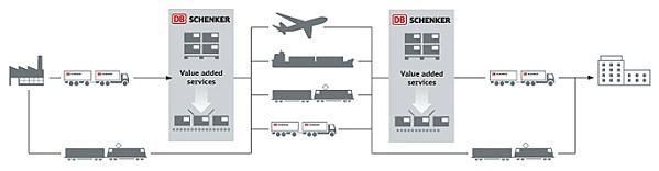 DB Schenker Logistics land- zee- en lucht