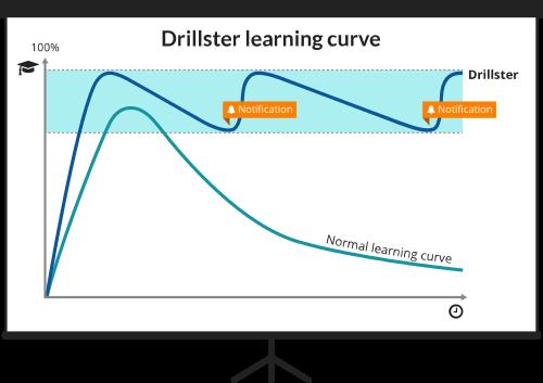 Grafiek hoe Drillster de leercurve verbetert.