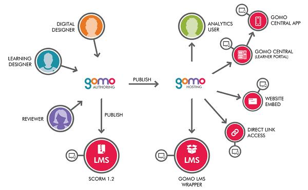 gomo Learning Suite - alle onderdelen inclusief gomo Hosting aan de rechterkant