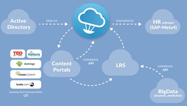 learningCloud kun je gemakkelijk uitbreiden met content en diensten