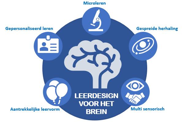 Micro-learning, gepersionaliseerd leren en aantrekkelijke leervormen