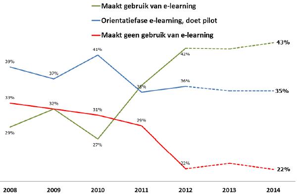 Grafiek gebruik E-learning