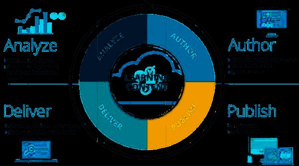 Met Xyleme haalt u de meeste waarde tegen de laagste kosten uit uw content.