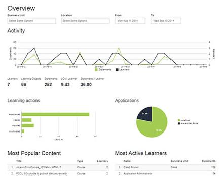 Xyleme Analyze geeft inzicht in content, medewerkers en performance.
